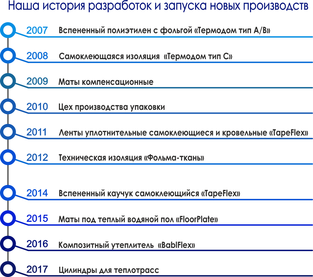 история Краснодар Новосибирск завод изоляционных материалов